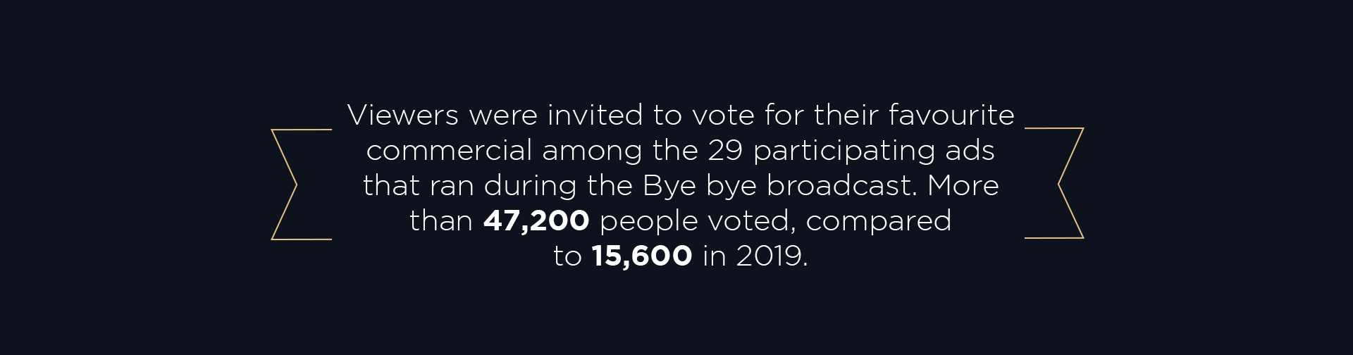 Viewers were invited to vote for their favourite commercial among the 29 participating ads that ran during the Bye bye broadcast. More than 47,200 people voted, compared to 15,600 in 2019.