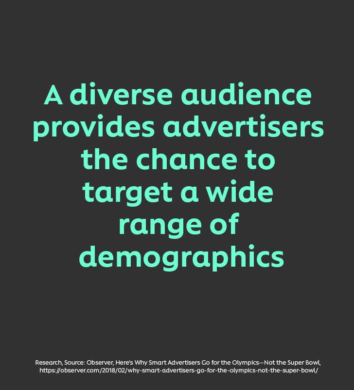 Un auditoire diversifié offrant aux annonceurs la possibilité de rejoindre un large éventail de consommateurs.