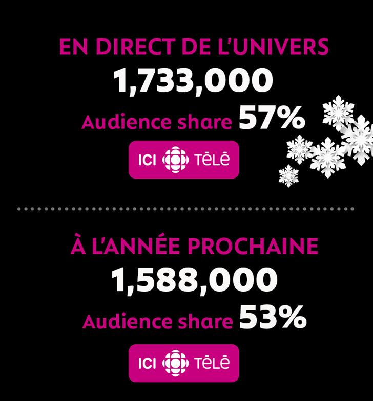 EN DIRECT DE L'UNIVERS 1,733,000 Audience share 57% and À L'ANNÉE PROCHAINE 1,588,000 Audience share 53%