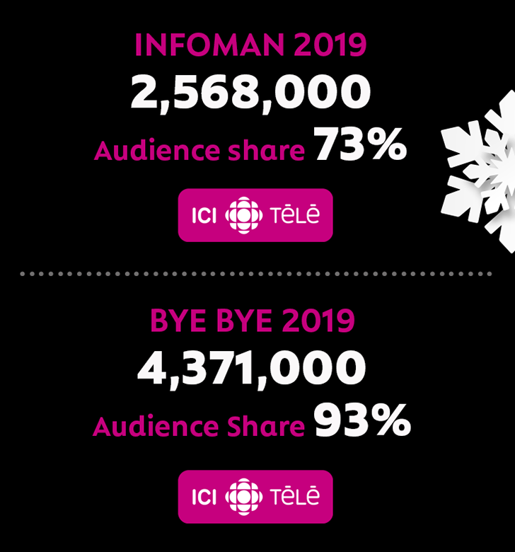 INFOMAN 2019 2,568,000 Audience share 73% and BYE BYE 2019 4,371,000 Audience Share 93%