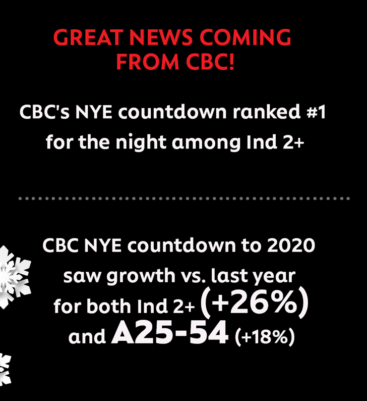 GREAT NEWS COMING FROM CBC! CBC's NYE countdown ranked #1 or the night among Ind 2+. CBC NYE countdown to 2020 saw growth vs. last year for both Ind 2+ (+26%) and A25-54 (+18%)