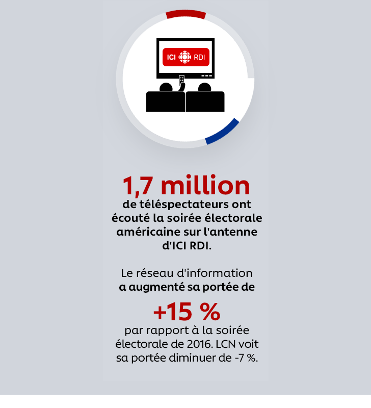 1,7 million de téléspectateurs ont écouté la soirée électorale américaine sur l'antenne d'ICI RDI. Le réseau d'information a augmenté sa portée de +15 % par rapport à la soirée électorale de 2016. LCN voit sa portée diminuer de -7 %.