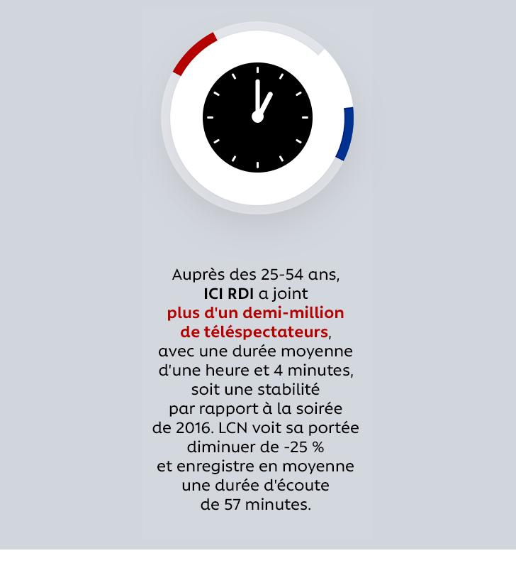 Auprès des 25-54 ans, ICI RDI a joint plus d'un demi-million de téléspectateurs, avec une durée moyenne d'une heure et 4 minutes, soit une stabilité par rapport à la soirée de 2016. LCN voit sa portée diminuer de -25 % et enregistre en moyenne une durée d'écoute de 57 minutes.