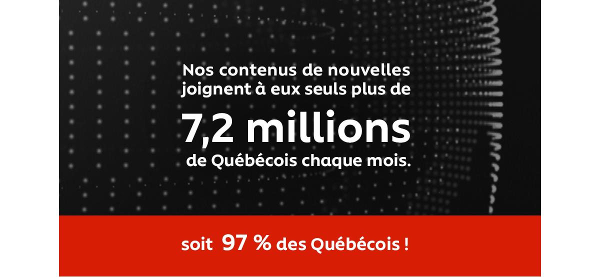 Nos contenus de nouvelles joignent à eux seuls plus de 7,2 millions de Québécois chaque mois. Soit 97 % des Québécois !