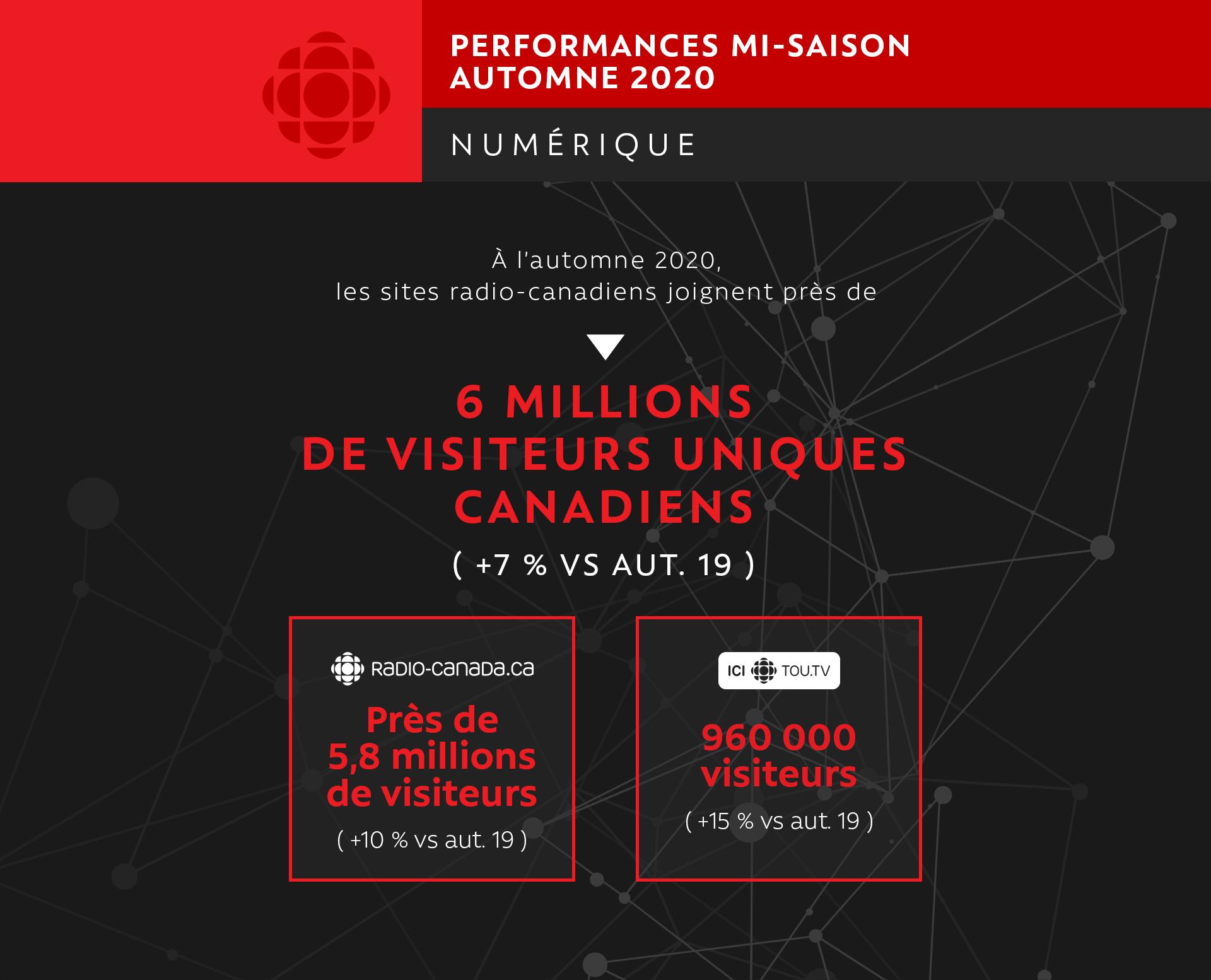 PERFORMANCES MI-SAISON Automne 2020 Numérique