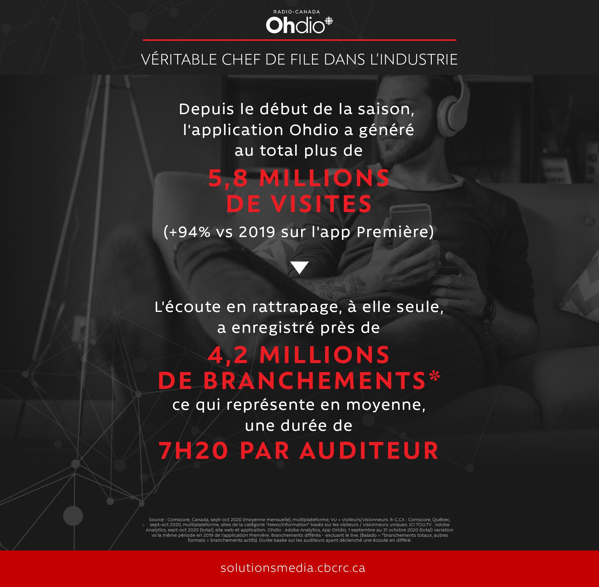 Radio-Canada OHdio, chef de file dans l'industrie