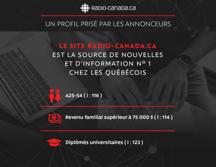 Radio-Canada.ca un profil prisé par les annonceurs