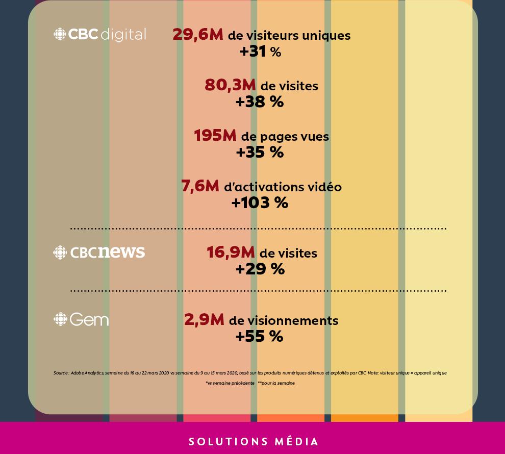 CBC Digital