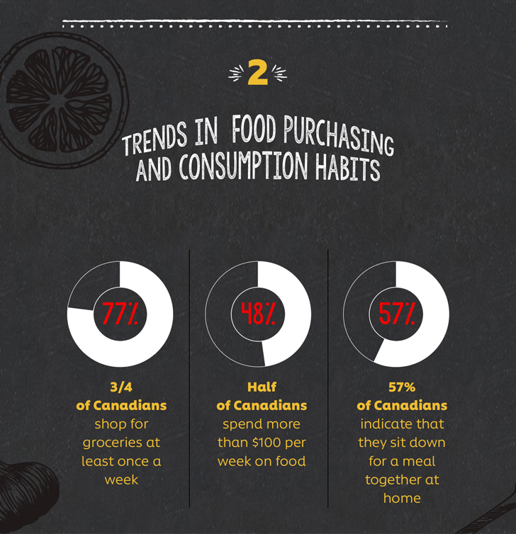 2. Trends in  Food Purchasing and Consumption Habits, 3/4 of Canadians shop for groceries at least once a week.