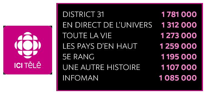 7 des 10 émissions les plus regardées par les Québécois sont DISTRICT 31, EN DIRECT DE L'UNIVERS, TOUTE LA VIE, LES PAYS D'EN HAUT, 5E RANG, UNE AUTRE HISTOIRE, INFOMAN