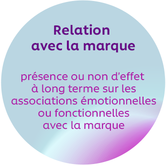 Changement de comportement – effet à court terme sur la façon dont les gens interagissent avec la marque – p. ex. : intention d'achat