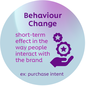 Behaviour Change - short-term effect in the way people interact with the brand ex: purchase intent