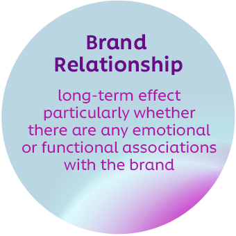 Brand Relationship - long-term effect particularly whether there are any emotional or functional associations with the brand